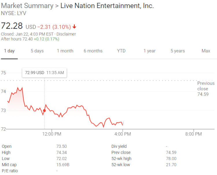 Live Nation Stock (LYV) Recovers All of Its 2020 Losses — And Reaches an All-Time High